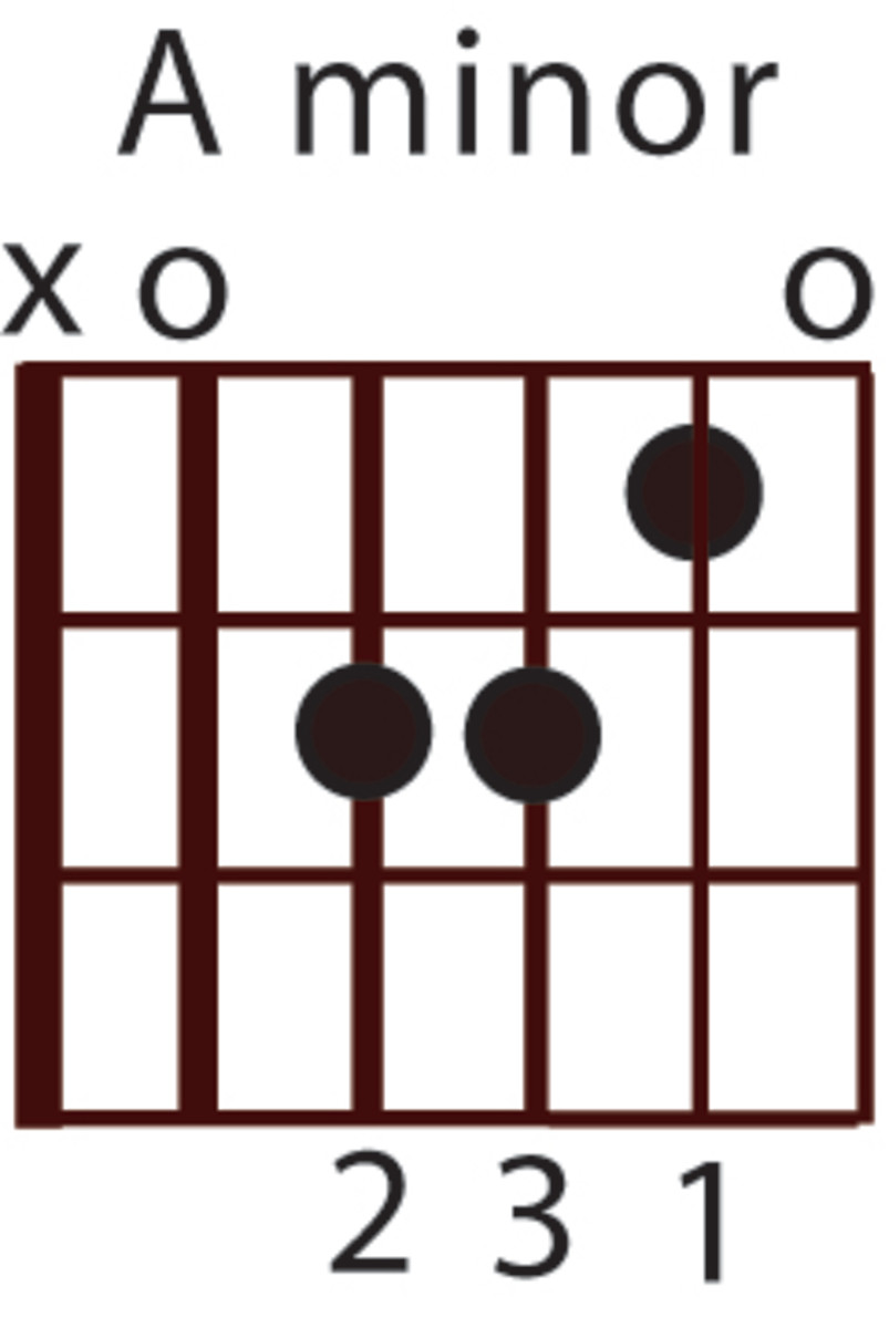 Beginner Guitar Chord Lesson: Ami