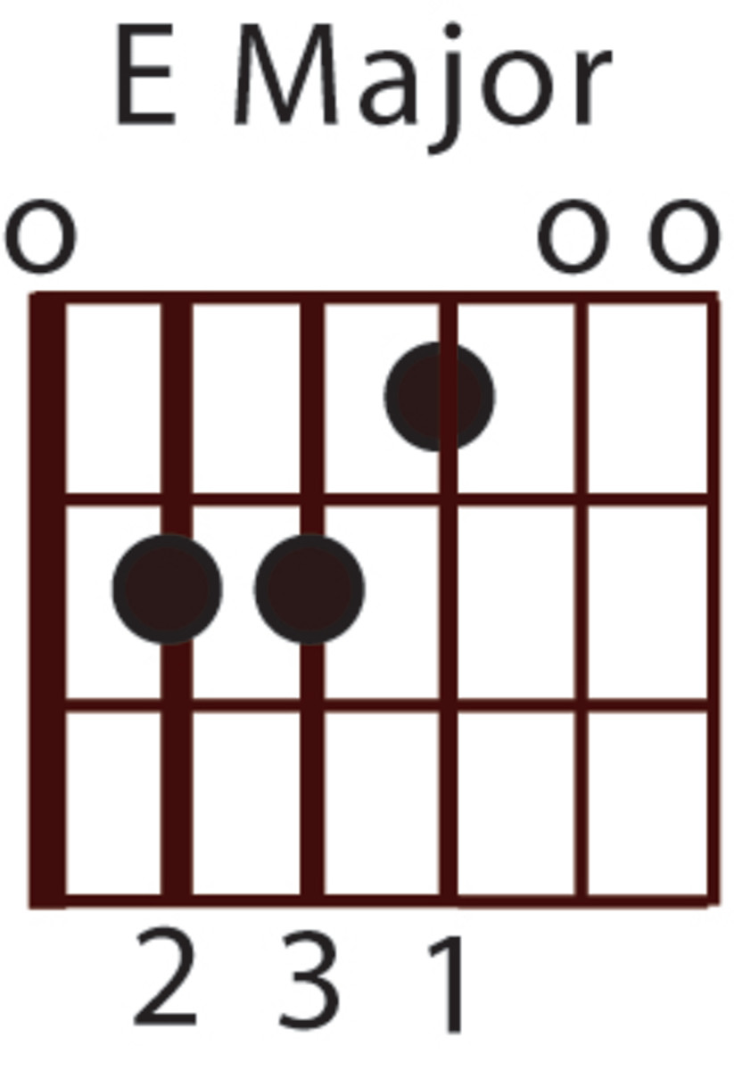 Beginner Guitar Chord Lesson: E