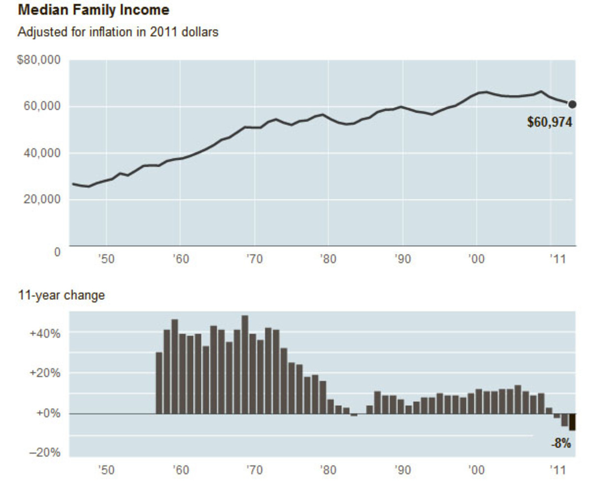 These two graphs clearly depict how Median Annual Income has stagnated in the U.S. since the 1970s.  Median Annual Income is essentially unchanged between 1990 and 2011.  The 11-year average graph demostrates how fast income grew betore the 1970s.