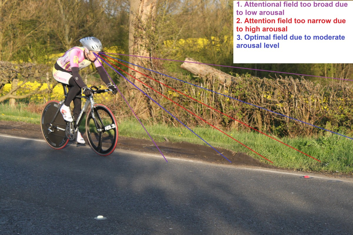 The narrowing of attention fields based on arousal levels. A cyclists mind and anxiety in sport in action.