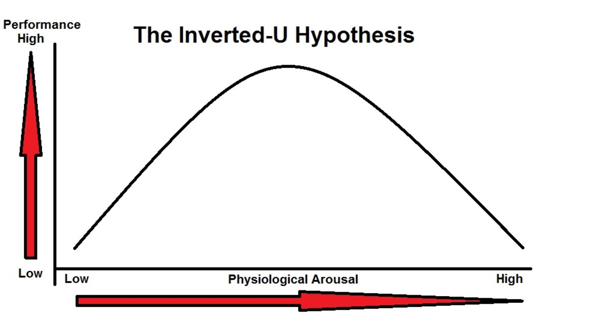 The inverted-u relationship between performance and arousal in sports