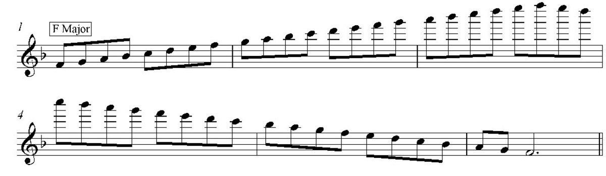 F Major Scale 3 Octaves
