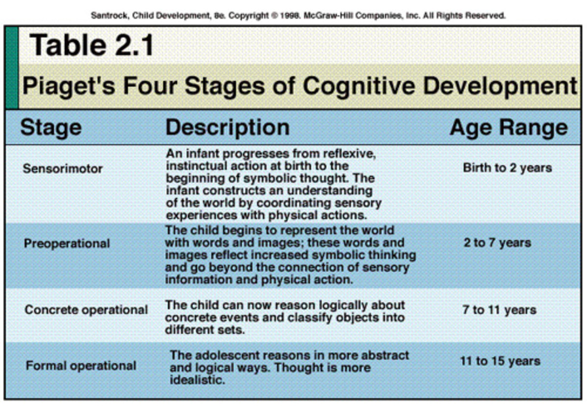 describe and assess one theory of cognitive development essay Discuss how the tenets of cognitive theory could be applied to help bill overcome his phobia describe sally's phobia using inference and research of the development of simple write a 1,500- to 1,750-word paper that uses behavioral and cognitive theory to analyze public speaking.