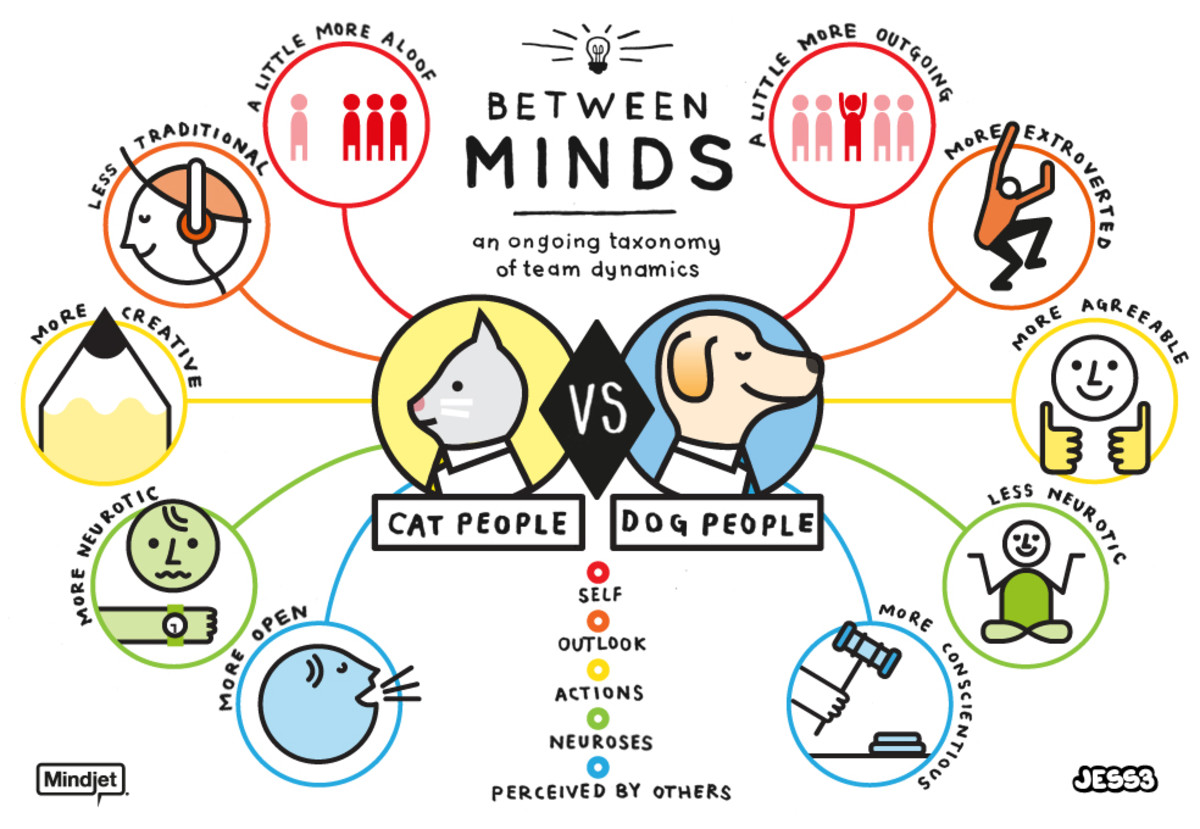 Do Dogs or Cats Make Better Pets?