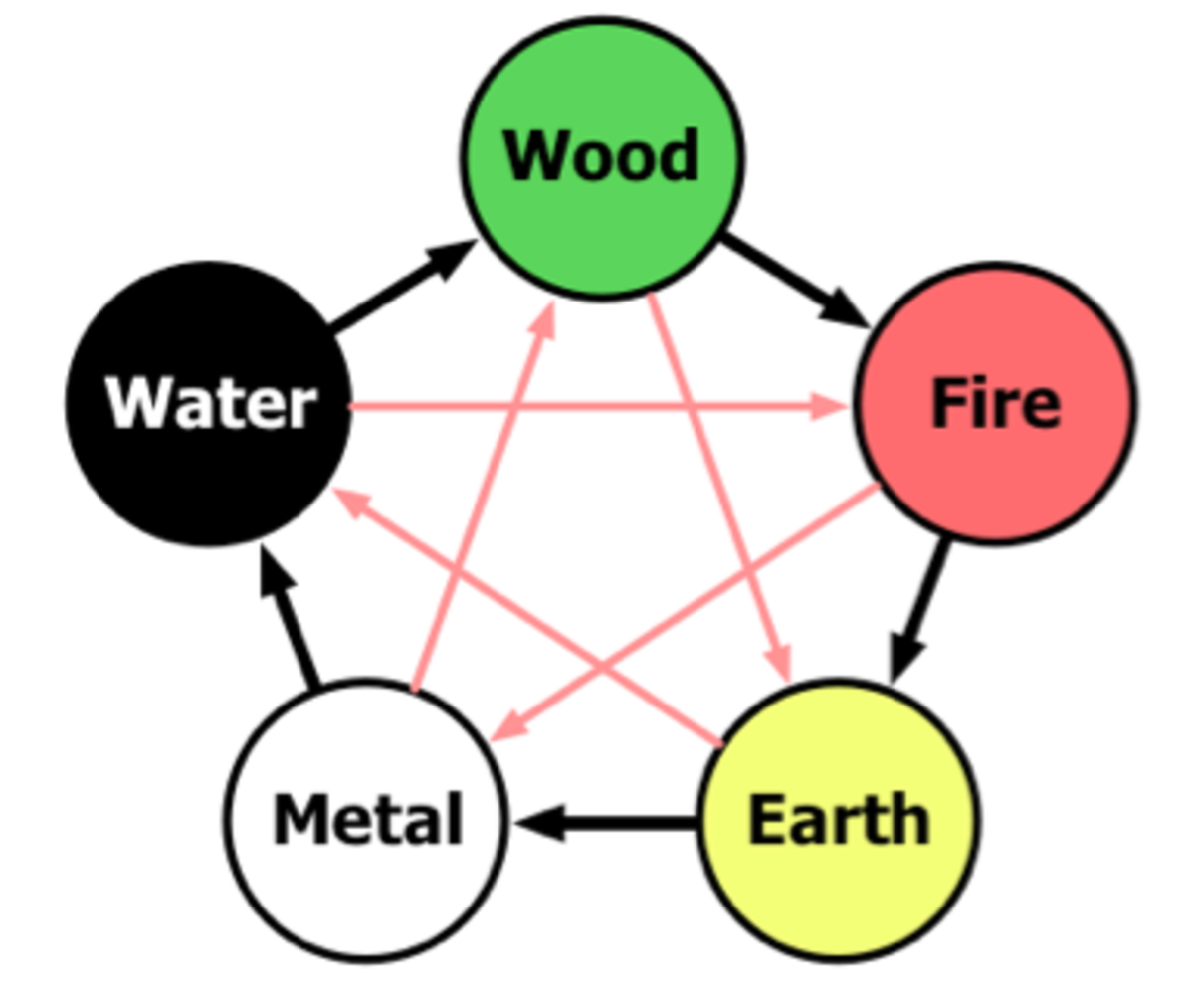 The five elements in Taoist five element theory.  Yi energy is associated with the Earth element.  All of the elements exist in either a beneficial or detrimental relationship to each other.
