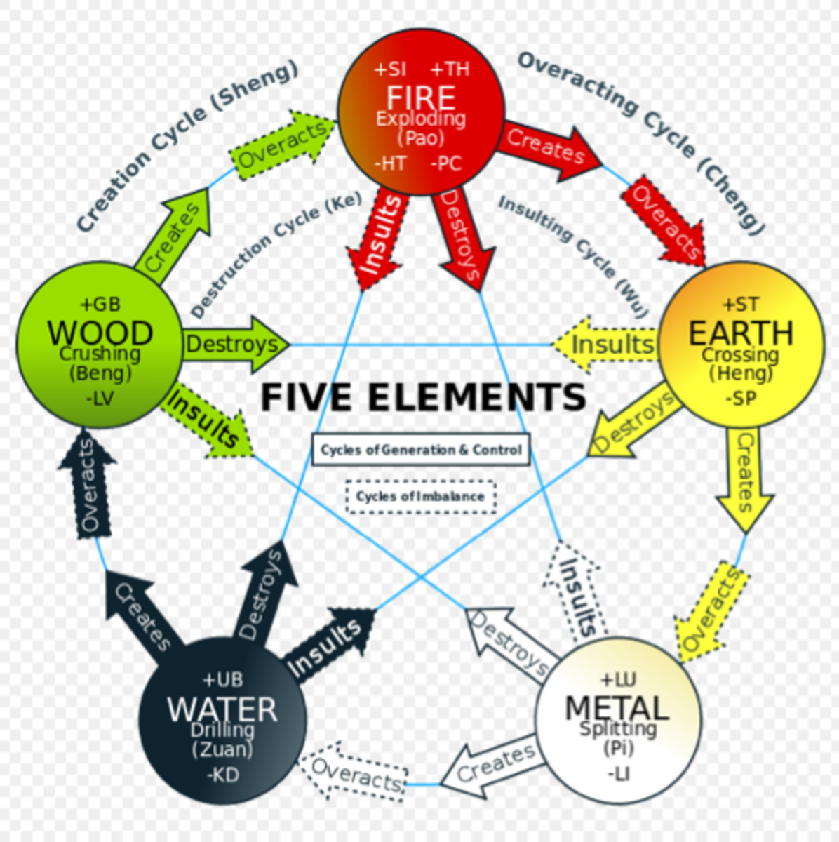 Relationships between the five elements.