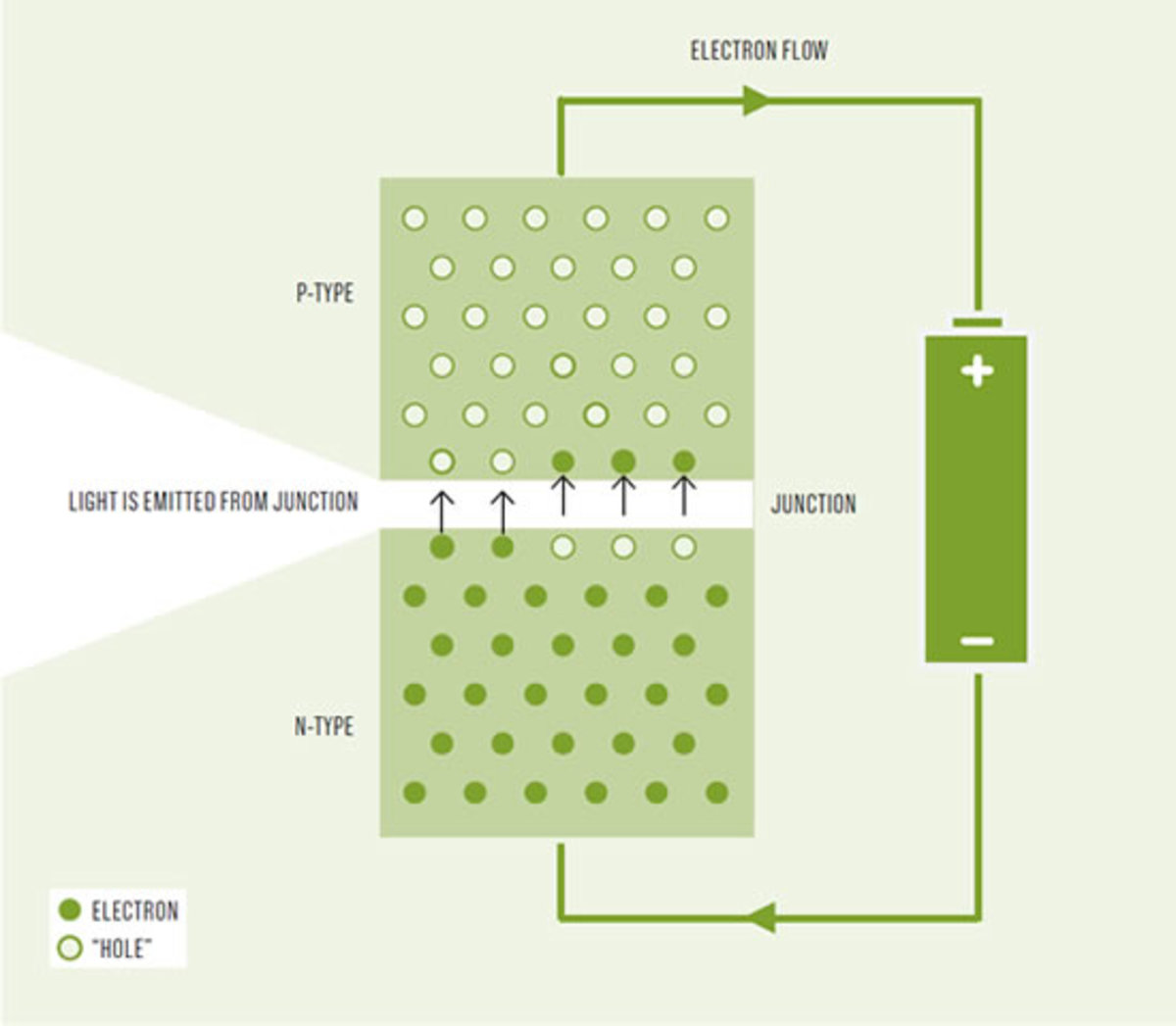 How light is produced in a LED light