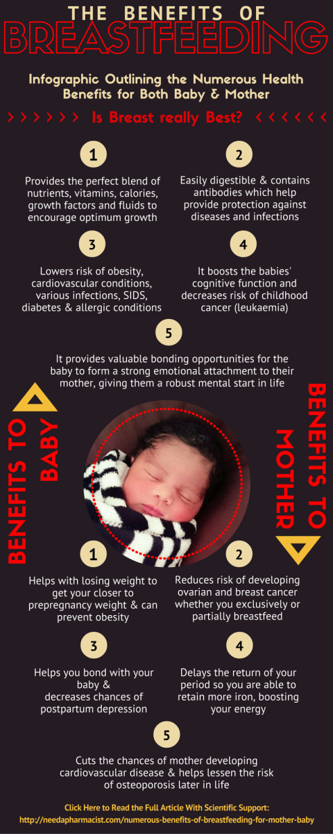 Numerous health benefits of breastfeeding for both baby & mama.