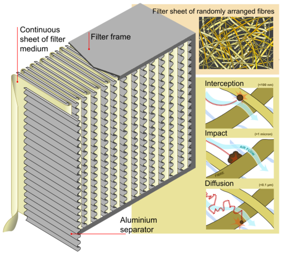 HEPA-Filter with functional description. In order to qualify as a HEPA filter the filter must remove 99.97 percent of the dust from the air.