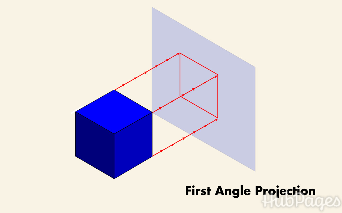 How a three-dimensional object is projected onto a drawing plane in first angle projection.