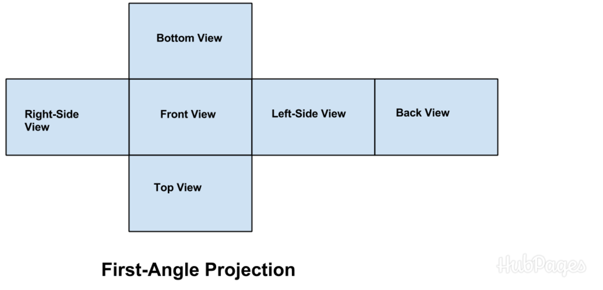 The layout of a first-angle projection drawing.