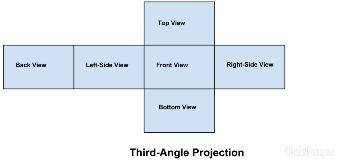 The layout of a third-angle projection drawing.