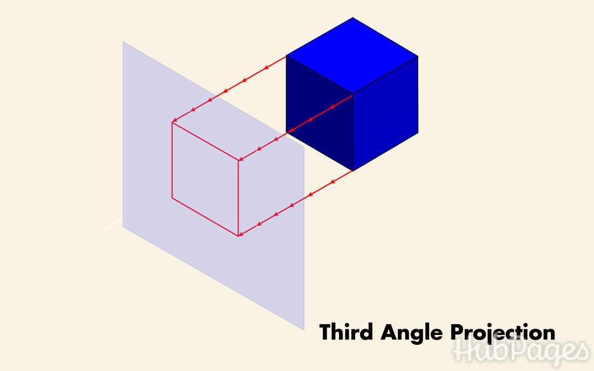 A three-dimensional object being projected from the third angle.