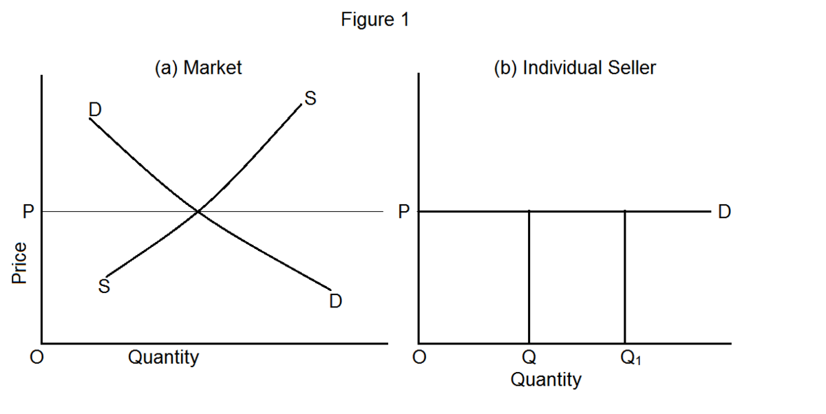 assumptions of perfect competition At the heart of the justification of the supremacy of the market system within academic economics lies the theory of perfect competition, so it is high time to carry out a reality check on this theory, which is itself based on a series of assumptions.