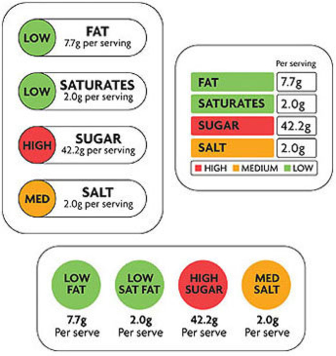 Food labels using traffic colors to showcase the amount of sugar, salt, fat, etc..