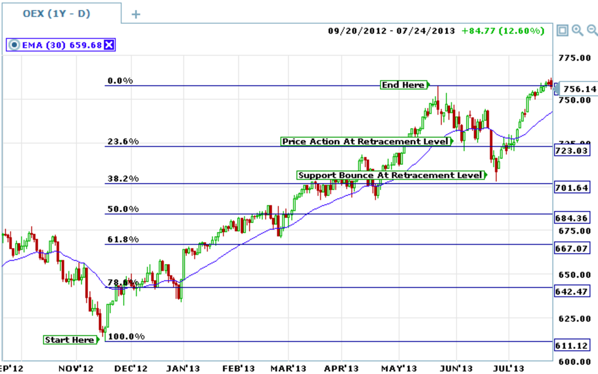 Fibonacci Retracements provide good targets for support and resistance.