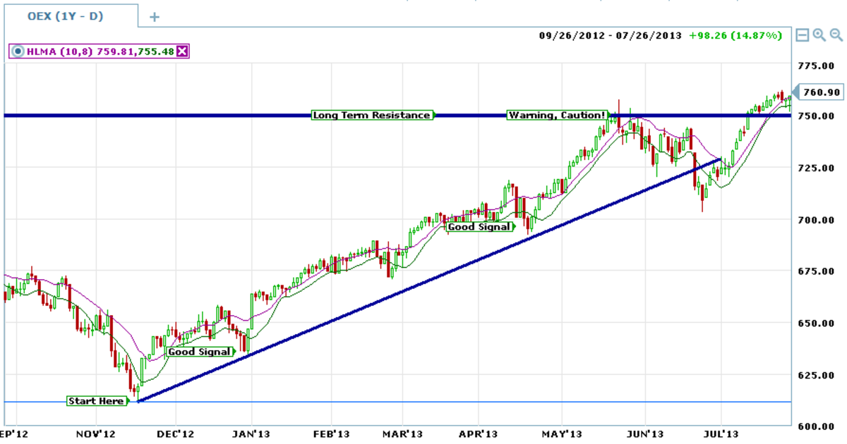 The High Low Moving Average Indicator creates a channel and provides good trend following signals.
