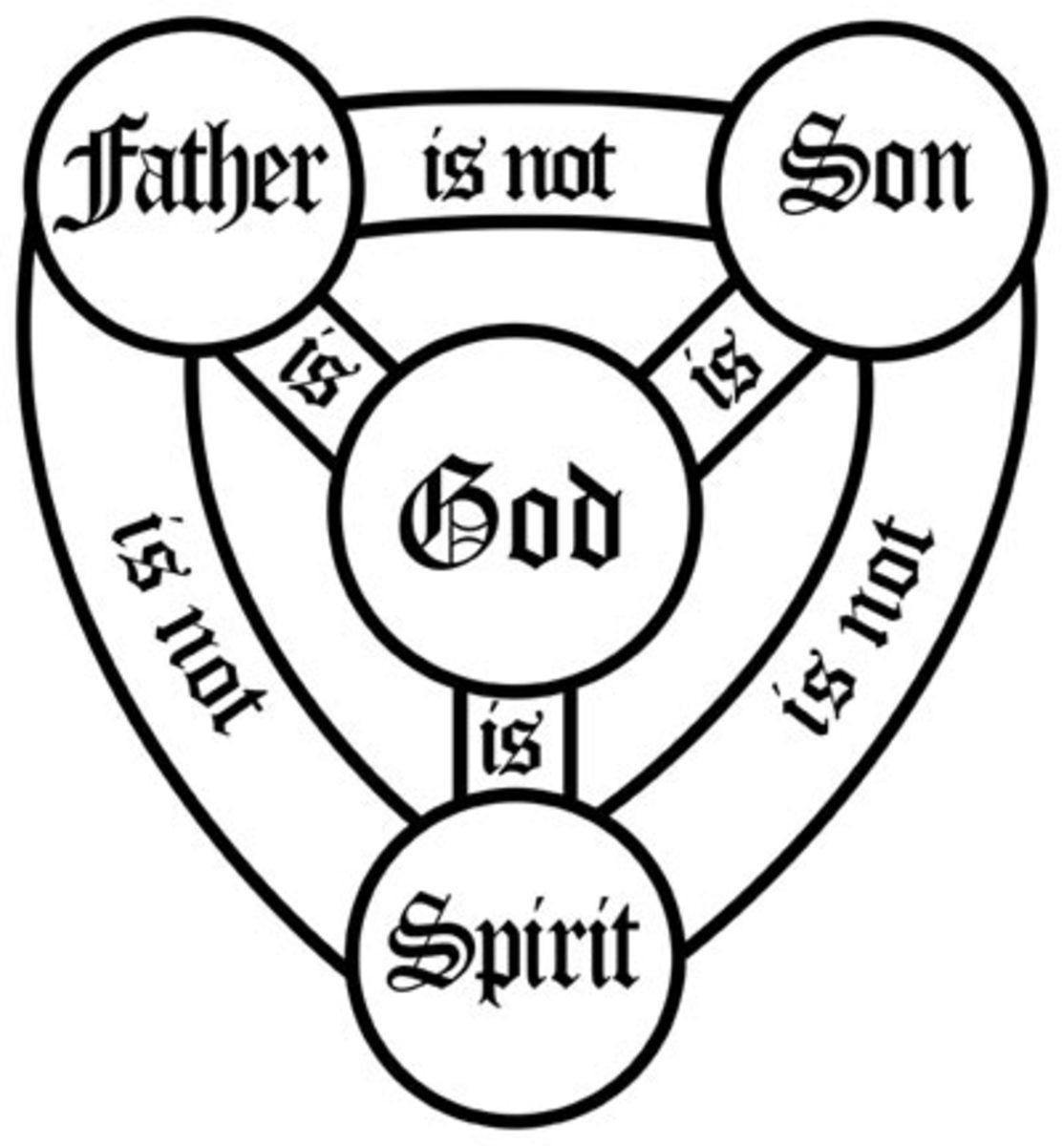 A visual representation of the extremely brief summation of the Athanasian Creed