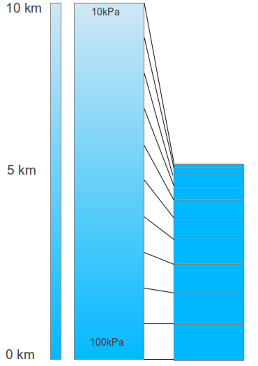 This picture shows how the air in the higher regions must be taken into account when to compare this with the amount of air (oxygen) at ground level.
