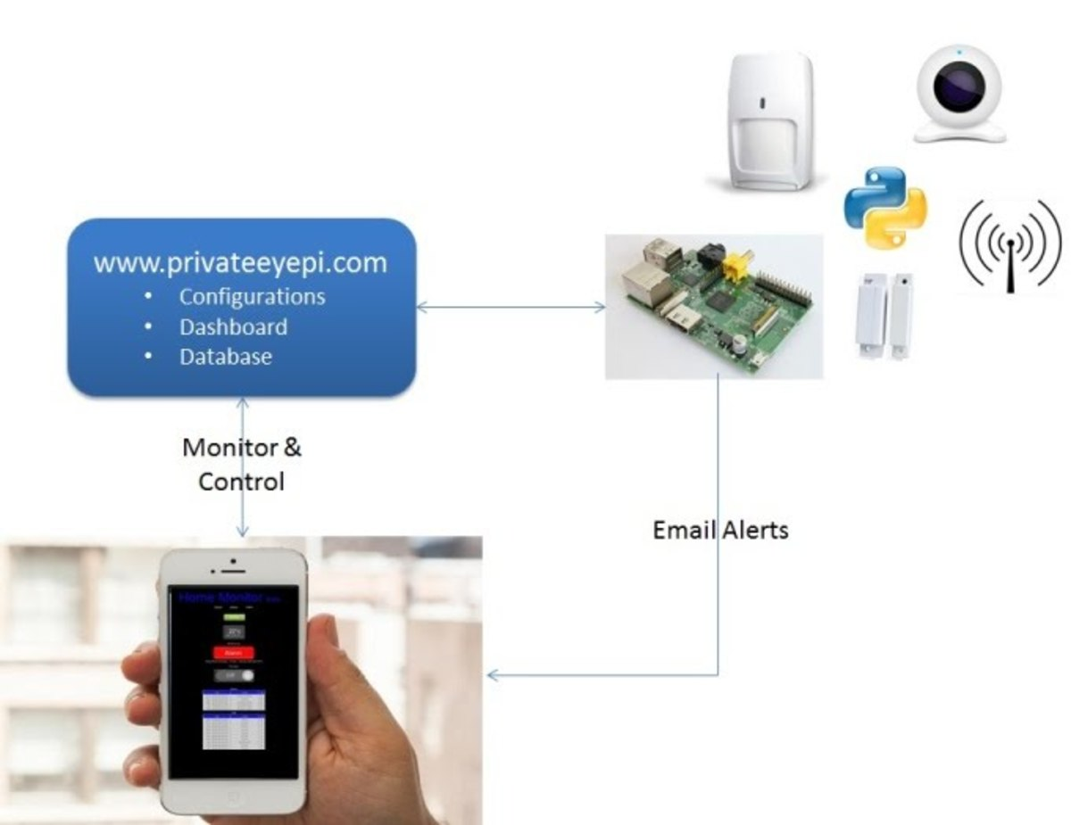 diy-home-automation-with-raspberry-pi