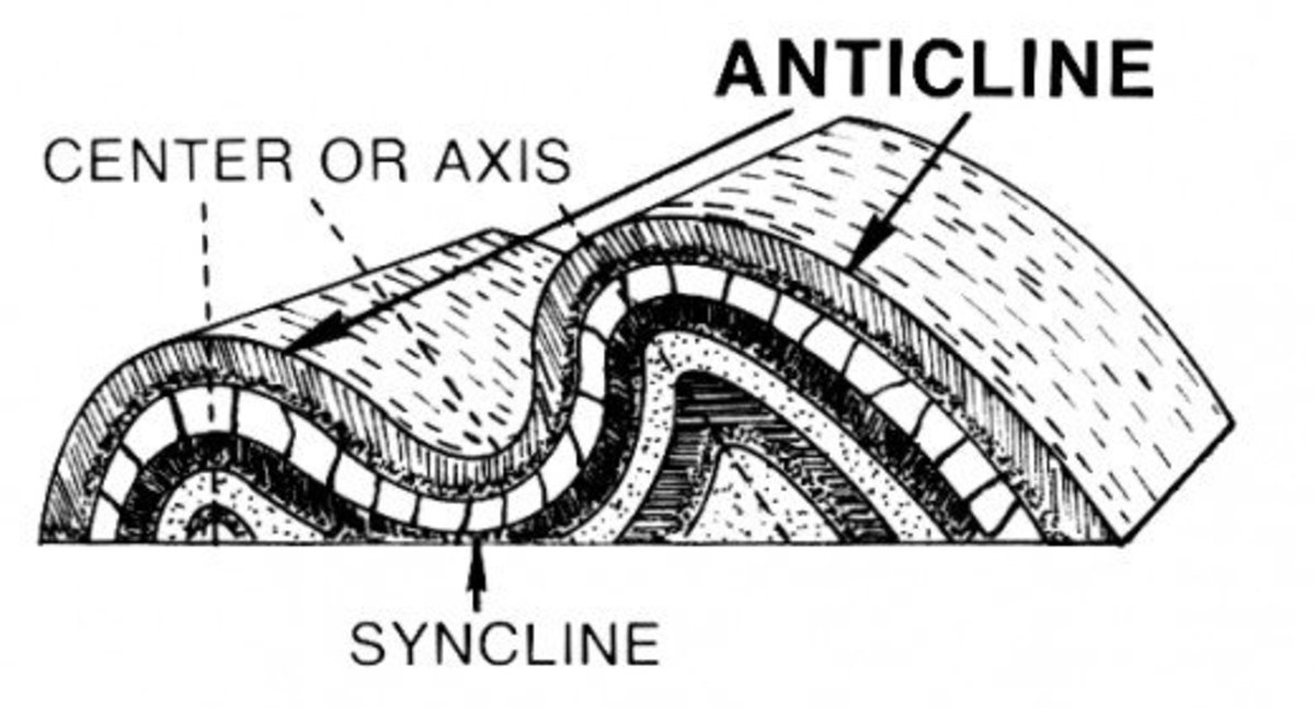 Line art drawing showing an anticline and syncline.