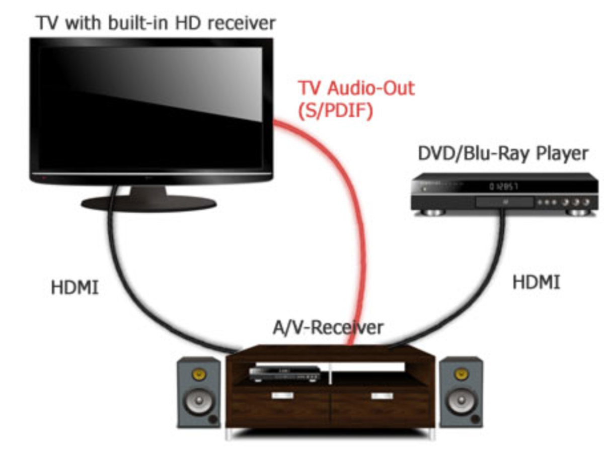 HDMI ARC: How the HDMI Audio Return Channel works