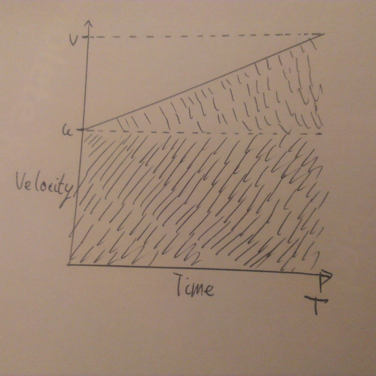 Velocity against Time Graph