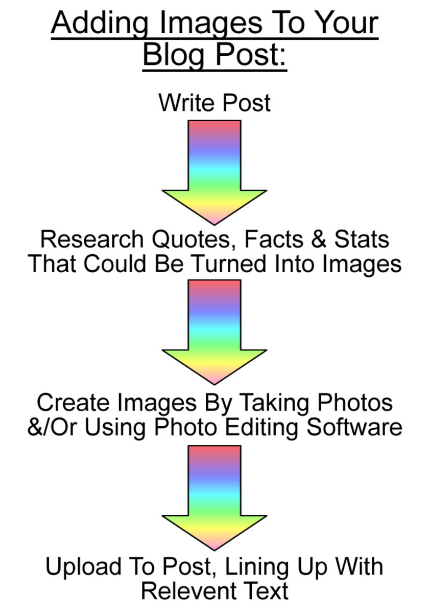 how-to-use-images-in-articles