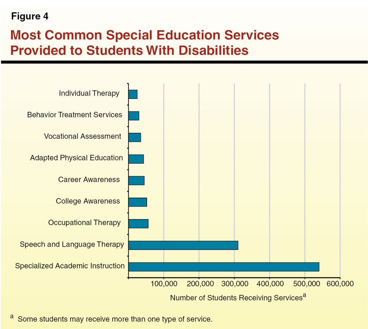 The Pros and Cons of Specialized Academic Instruction for Special Education