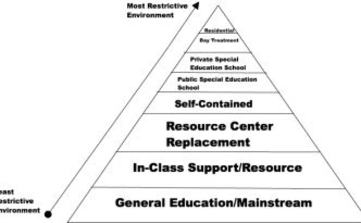 The LRE Pyramid