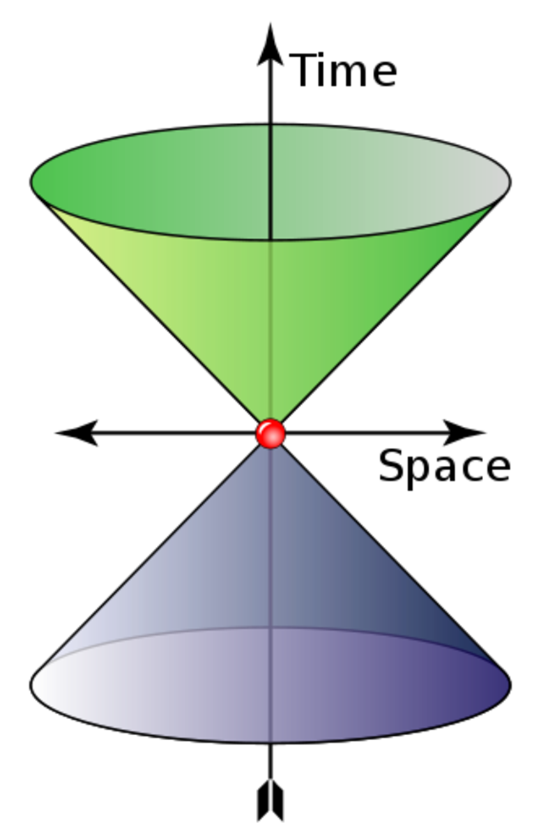 """The cone shows possible values of wave 4-vector of a photon (quantum of light - force carrier of elctromagnetic  radiation/light). The """"time"""" axis gives the angular frequency (rad⋅s−1) and the """"space"""" axes"""