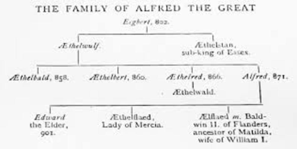 Genealogical tree of Alfred the Great
