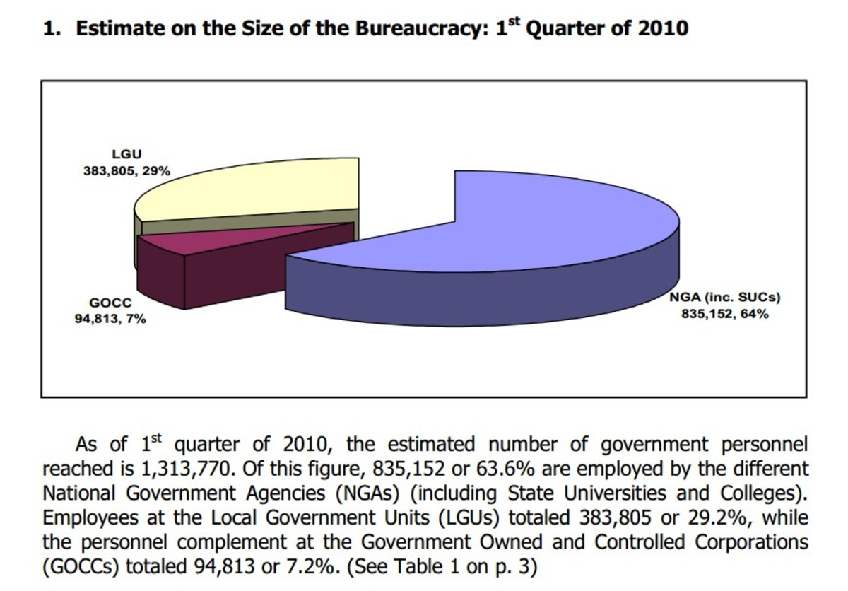Estimated size of Bureaucracy