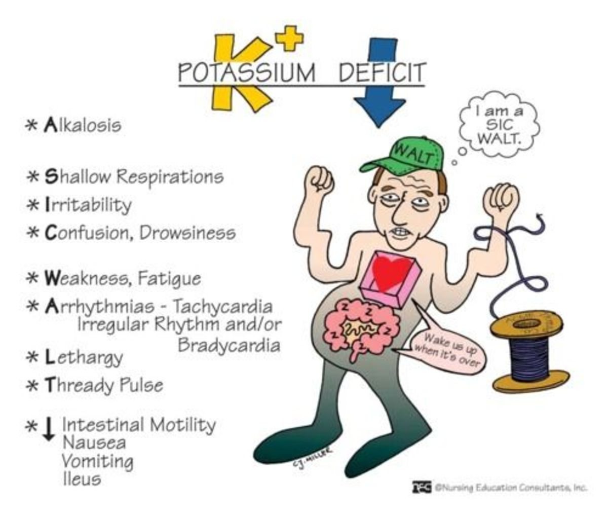 The SIC WALT Mnemonic for remembering the signs and symptoms of Hypokalemia. Once you have confirmed you have this disease you can begin treating it.