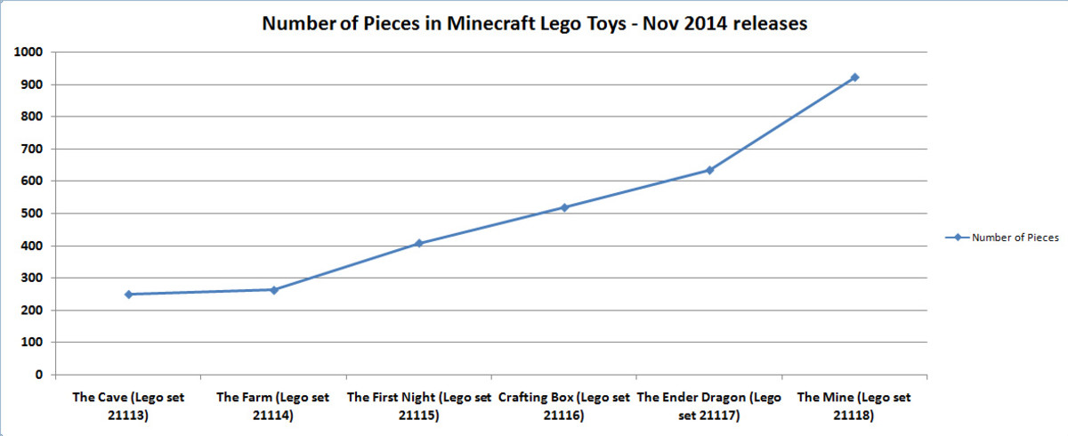 The Number of Lego Pieces in Minecraft Lego Toys November 2014 releases