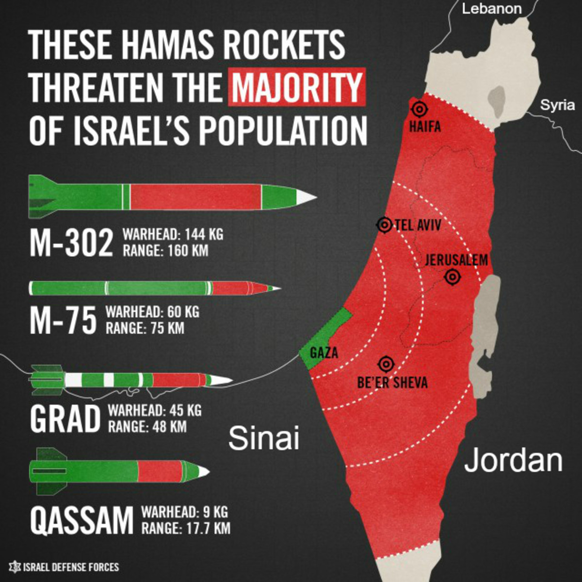 Rocket Range of Hamas Attacks from Gaza on Israel