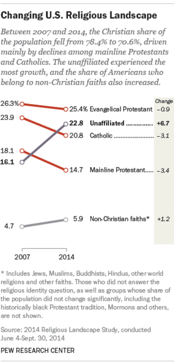 why-christianity-is-decliningand-atheism-is-growing