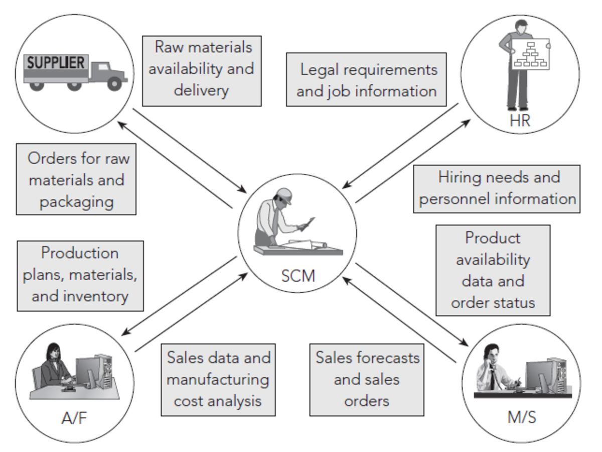 Typical Supply Chain Management functions in a ERP system.