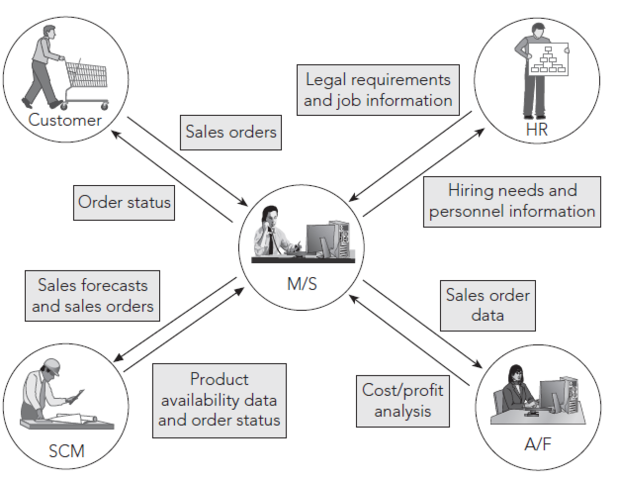 Typical Marketing and Sales functions facilitated in ERP systems.