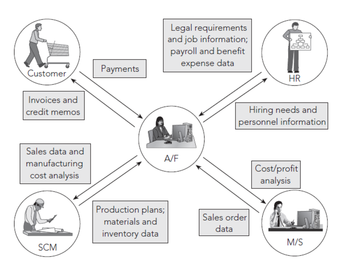 Typical functions in Accounting and Finance Modules in ERP system.