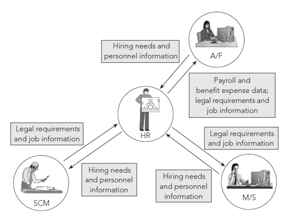 Typical HR functions in a ERP system