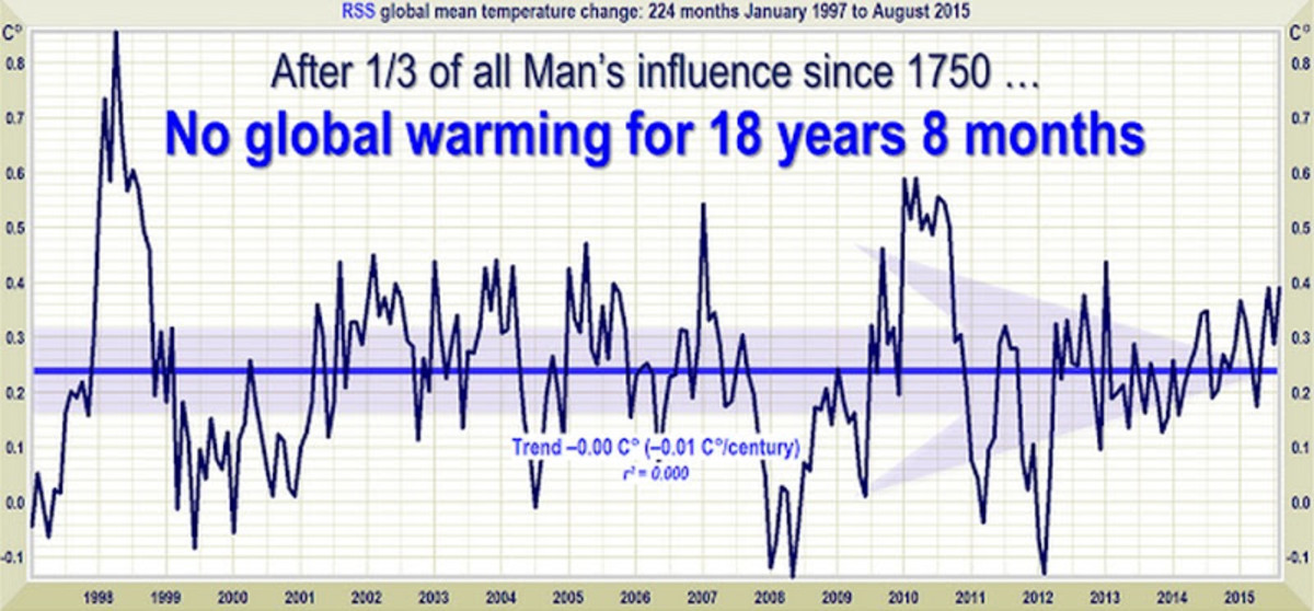 climate-change-real-a-scam-or-dont-you-care