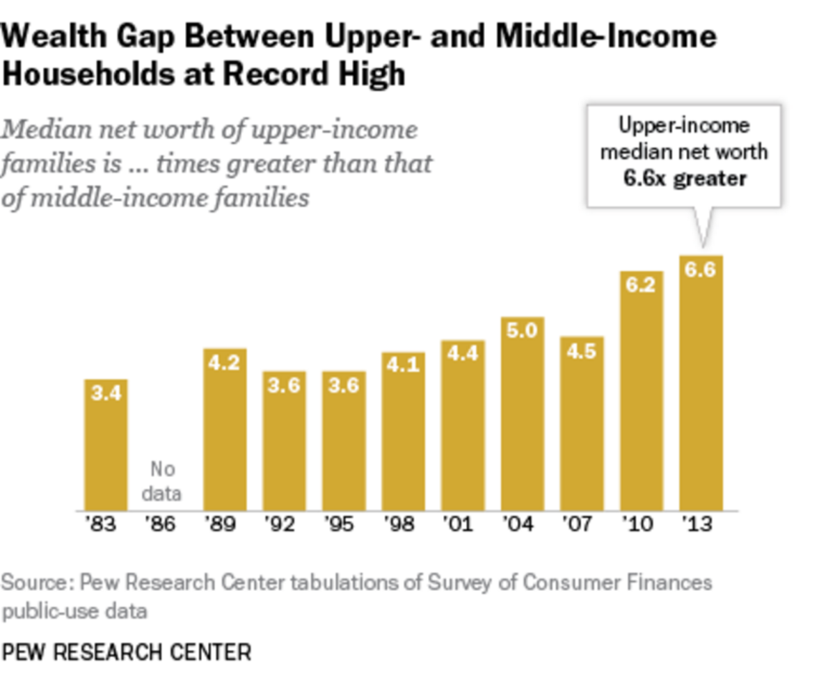 The wealth gap between America's high income group and everyone else has reached record high levels since the economic recovery from the Great Recession of 2007-09, with a clear trajectory of increasing wealth for the upper-income families and no wea