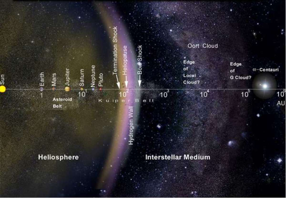 This chart indicates just how far out these planets Corey talks about are in relationship to Earth.