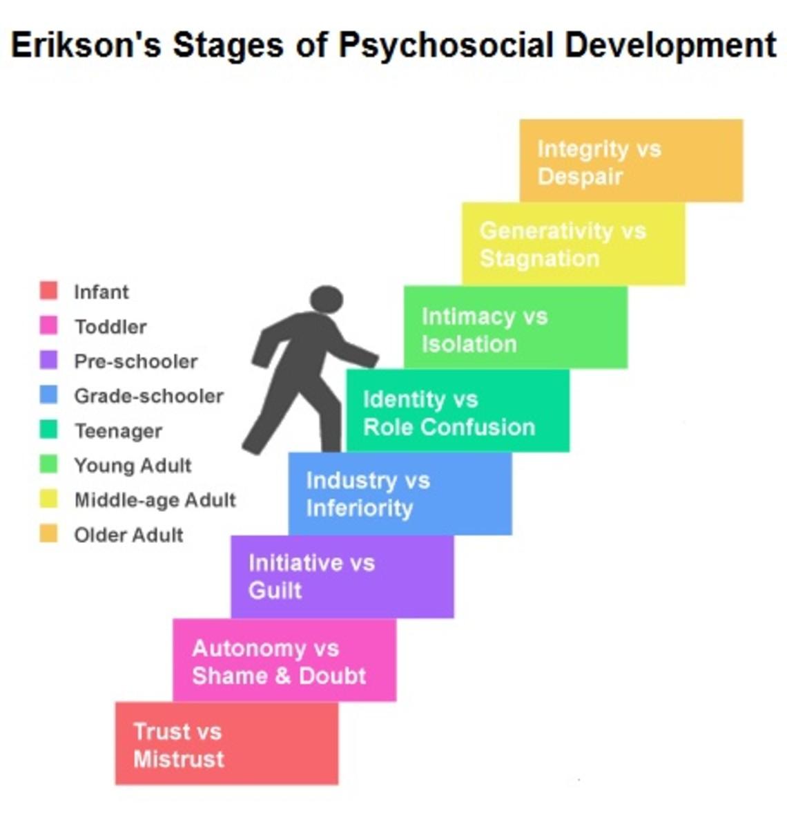 Erik Erikson's Lifespan Development Theory