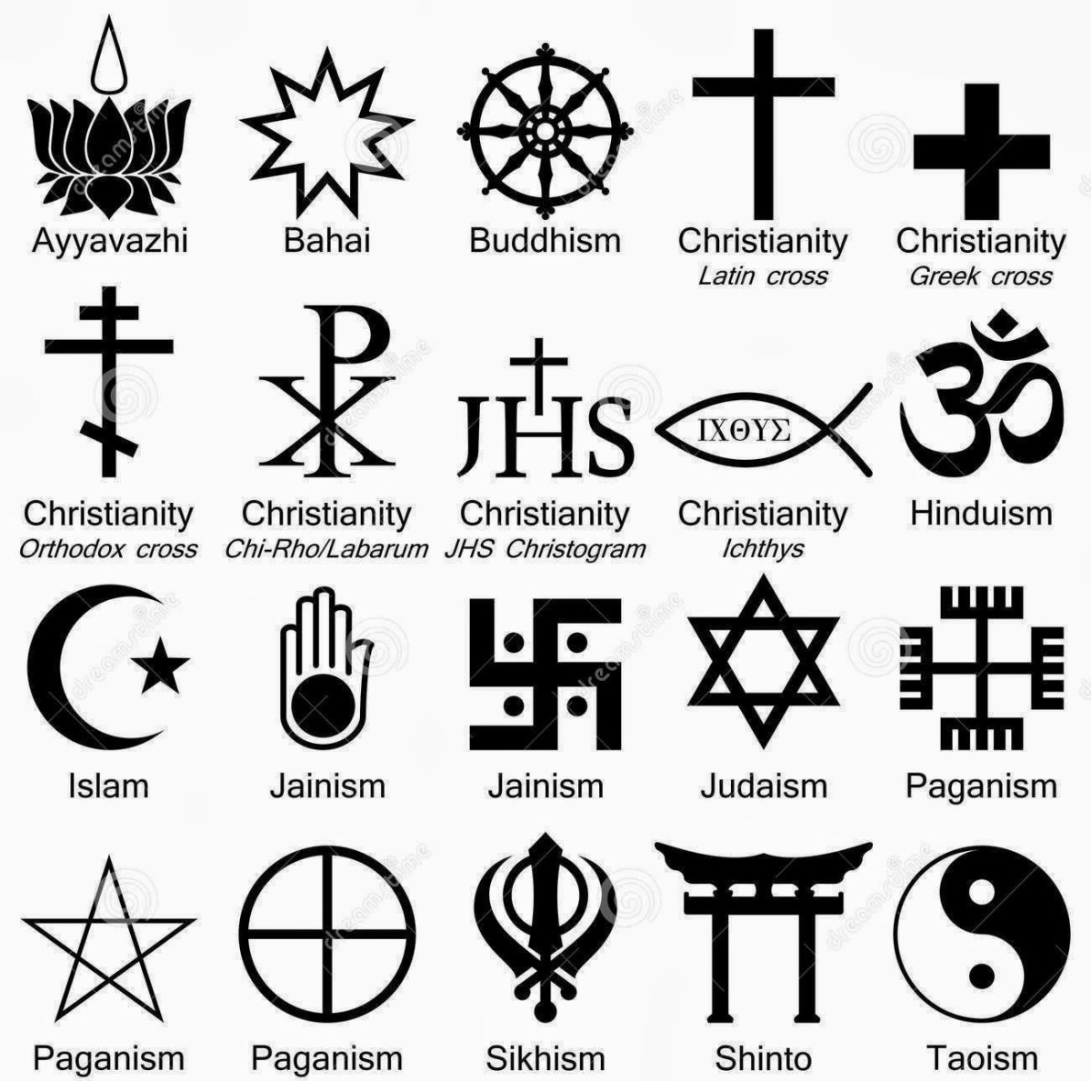 There are many religions in the world. This chart above shows some signs that would help us to recognize them. There are also many God and other spiritual beliefs, which makes it hard to know to truth. So, we are not sure what to believe sometimes.