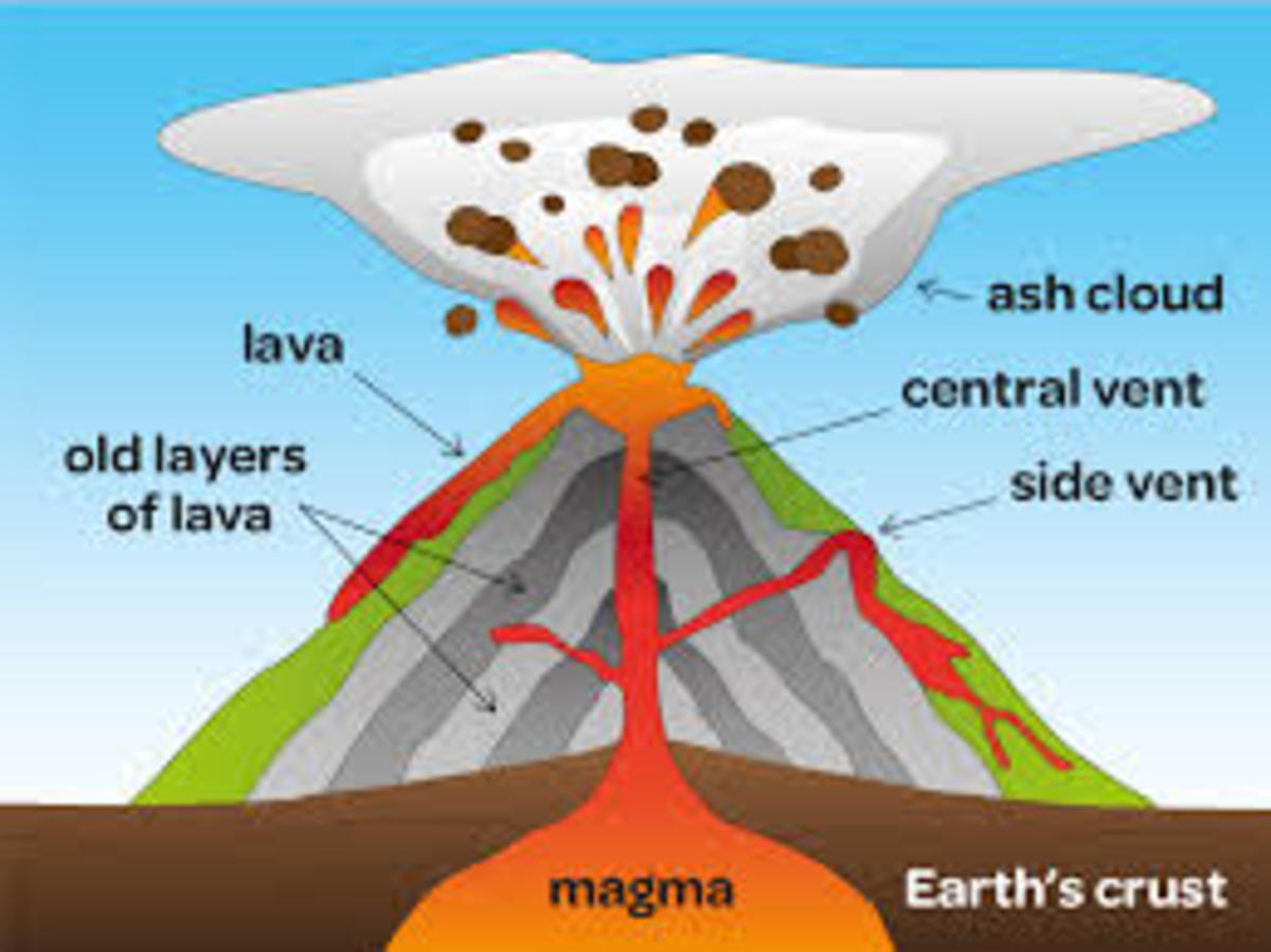 Volcanoes-Types, Causes and Effects