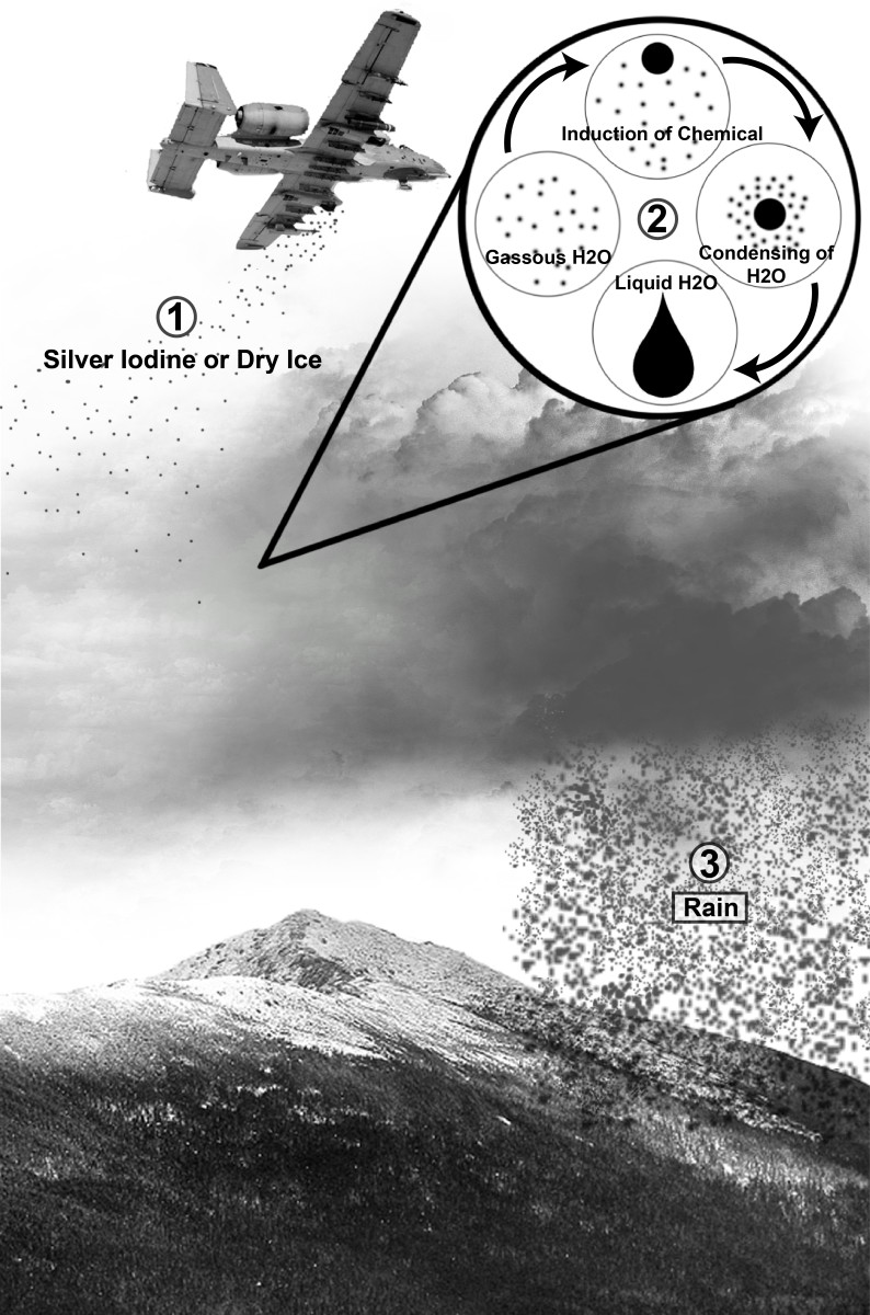 Weather modification by seeding weather systems and clouds with silver iodide.  It is a science (kind of!) but does it work?