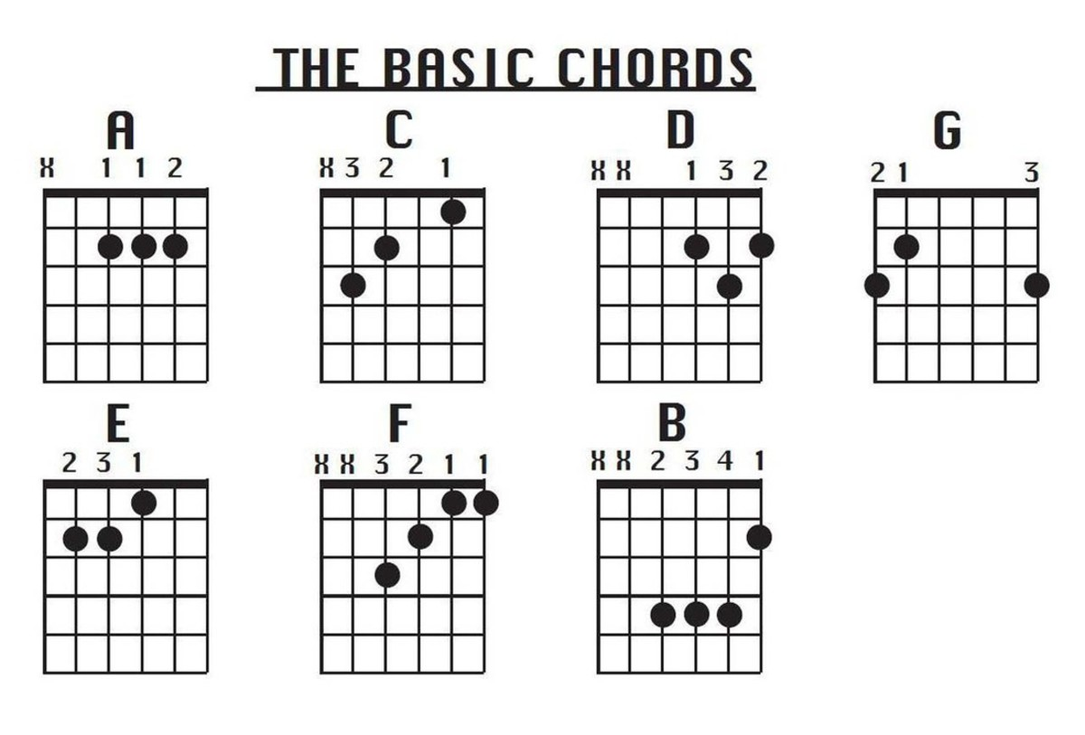 8 Steps To Playing Guitar For Beginners Hubpages