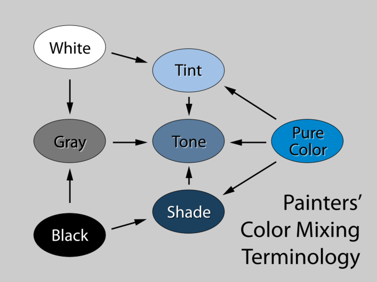 "A diagram demonstrating common color mixing terms. A tint is any mixture of a a bright ""pure"" color with white. A shade is any mixture of a ""pure"" color with black."